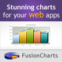 FusionCharts for Flex OEM License